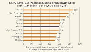 jobs in seattle beyond the headlines entry level talent in seattle seattle jobs