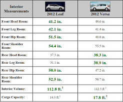 Ford Explorer Interior Dimensions Ford Edge Trunk Measurements Ford Edge Review Dazzling Tech And