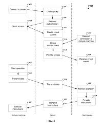 patent us8769625 remote control of dialysis machines google