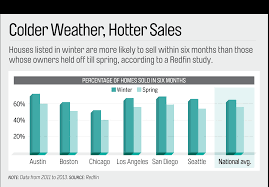 selling a house why homes listed in winter sell faster money