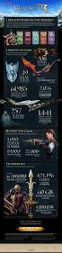 runescape infographic 1 million years of game play geeked out