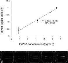 psa si e social nanoparticle based bio barcode assay redefines undetectable psa