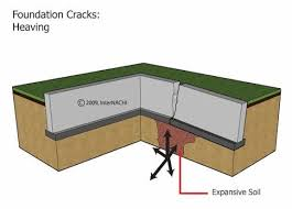 different types of foundation failures sturdy structural