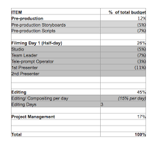 corporate production how to create a budget for your corporate production