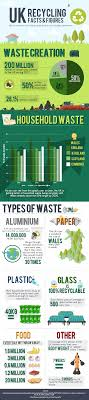 recycling facts figures for the uk the forge skip hire leeds