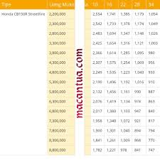 nissan finance simulasi kredit mau beli all new cb 150 r facelift ini dp dan daftar cicilannya
