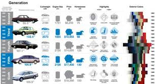 honda accord history infographic look at eight generations of the honda accord