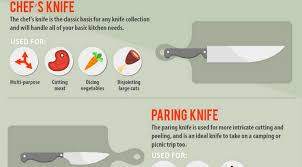 knife types how to choose the right kitchen knife infographic