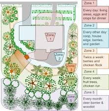 permaculture zones the good neighbors pinterest permaculture
