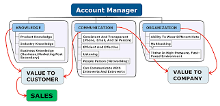 Good Account Pictures Talent Acquisition Staffing Recruiting Blog How To Become A Good
