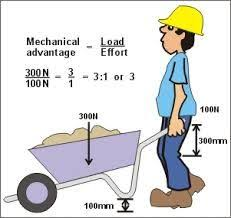 image result for calculating mechanical advantage of a lever
