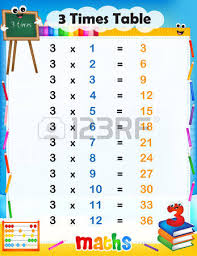 3 and 4 times table illustration of a and colorful mathematical times table