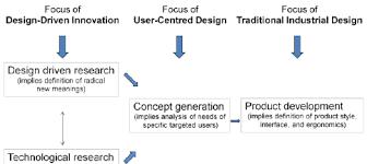 100 concept design definition architecture concept design