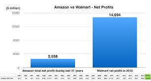 amazon black friday 2011 amazon vs walmart revenues and profits 1995 to 2015 revenues