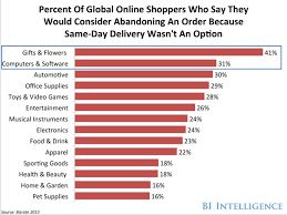 same day delivery gifts e commerce consumers and same day delivery business insider