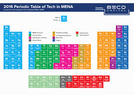 Periodic Table With Families 2016 Periodic Table Of Tech In Mena Beco Capital