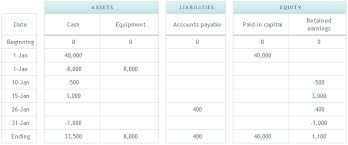 financial statements business accounting