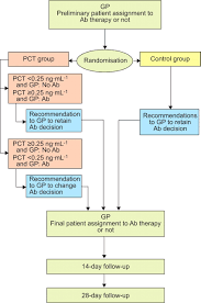 procalcitonin guidance and reduction of antibiotic use in acute