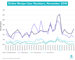 chart of the week whose recipes saved thanksgiving