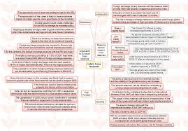 february 2016 the urban ma insights ias mindmaps on important current issues for upsc civil