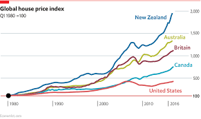 cheapest places to buy a house in the us global house prices daily chart