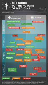7 biggest innovations in health care technology in 2014 infographic