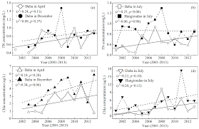 ijerph free full text seasonal spatial distribution and long