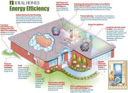 Small Energy Efficient Homes Baby Nursery Small Energy Efficient House Plans House Plans Small