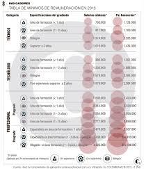 sueldos profesionales en mxico 2016 lista de salarios mínimos a pagar se blinda a egresados antioqueños