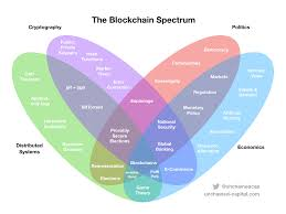 why it u0027s hard to u201cget u201d bitcoin the blockchain spectrum