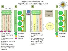 vegetable garden layout planner tips for designing vegetable