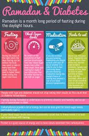 ramadan and diabetes fasting during ramadan