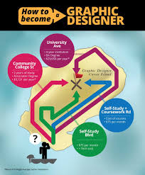 how to become a graphic designer theartcareerproject com