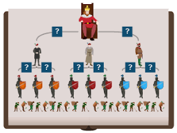 bbc bitesize ks3 history the feudal system and the domesday