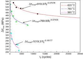 application of a combined high and low cycle fatigue life model on