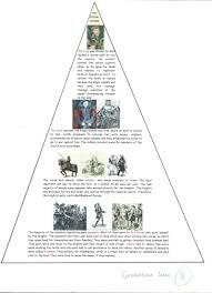 feudal system worksheet fioradesignstudio