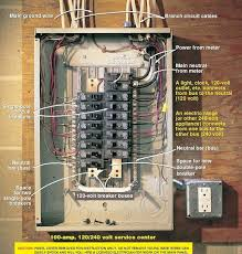 wiring a breaker box breaker boxes 101 bob vila
