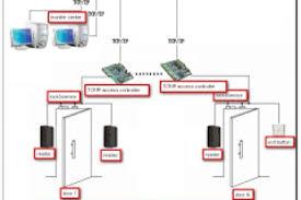 hid access control wiring diagram wiring diagram