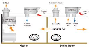 Kitchen Ventilation System Design Kitchen Ventilation Design On Kitchen For Kitchen Ventilation