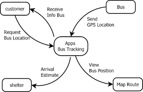 Smart Bus Route Map by Intelligent Bus Tracker Using Smartphone Based On Iot For Smart