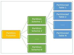 table partitioning in sql server sql server file groups table partitioning by sunil kumar anna