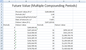 future value of a lump sum with more than 1 compounding periods