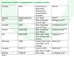 glyphosate the weed killer found in our food u0026 water