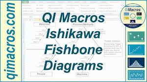 Root Cause Analysis Excel Template Ishikawa Fishbone Diagram In Excel To Perform Root Cause Analysis