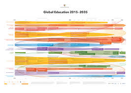 global education futures forum