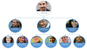 how to create an organizational chart with sharepoint and office