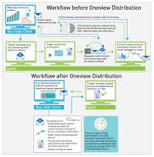 Product Pricing Oneview Distribution Numerix