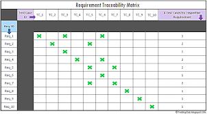 requirements traceability matrix template rtm tcs luxury photos