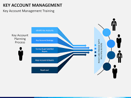 key account template key account mangement powerpoint template sketchbubble