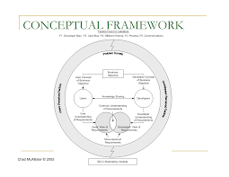 what is the process of writing a research paper conceptual framework john latham cf mcallister research questions